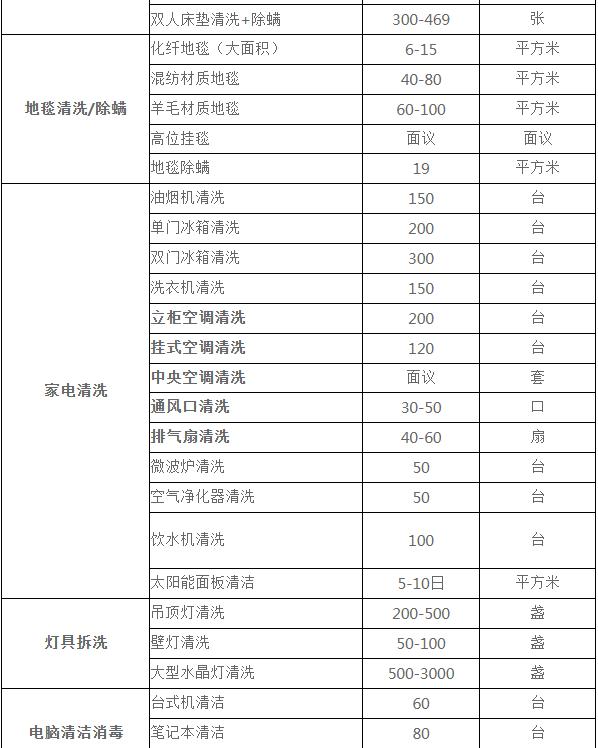 上海鹏发保洁公司保洁服务报价欢迎来电咨询4000020720